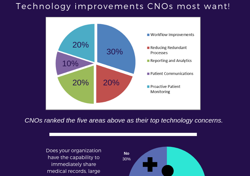 CNO Healthcare Insights Survey Results