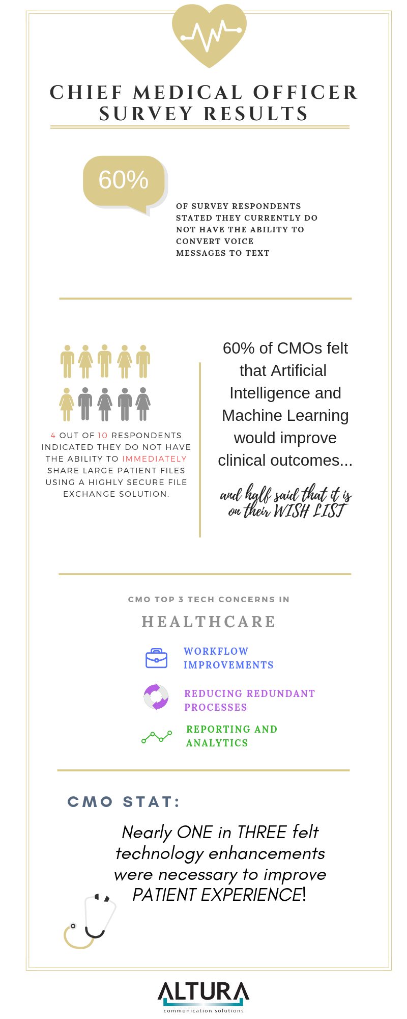 Chief Medical Officer Survey Results