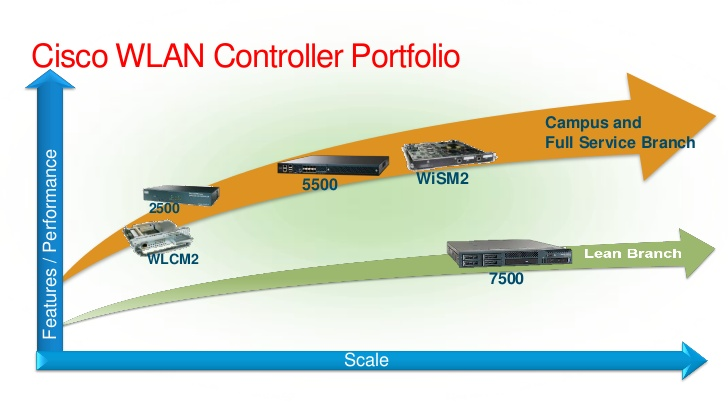 Cisco WLAN Controller