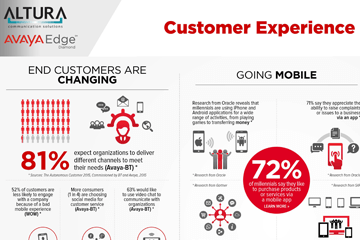 Avaya: Customer Experience Infographic