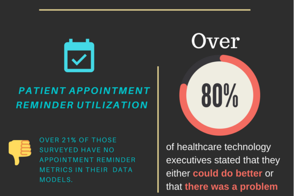 Healthcare Technology Insights Survey Results