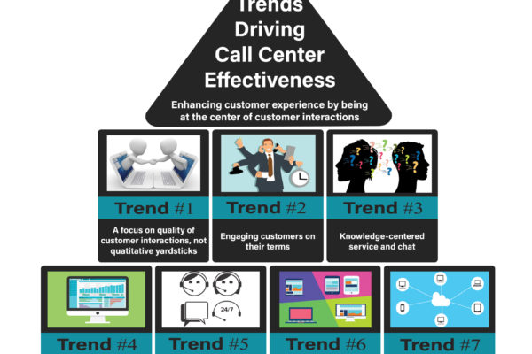 7 Contact Center Trends